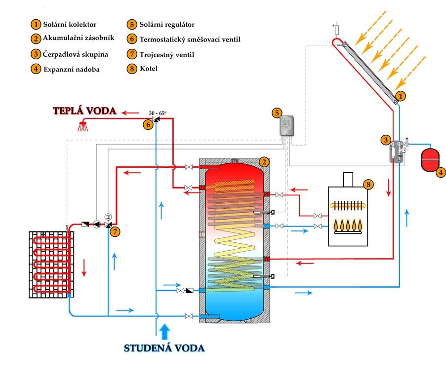 Solární panely ohřev vody a přitápění